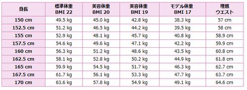 センチ 理想 体重 155